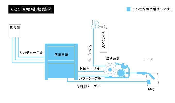 CO2溶接機接続図
