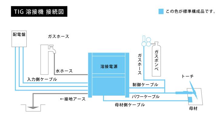 TIG溶接機接続図