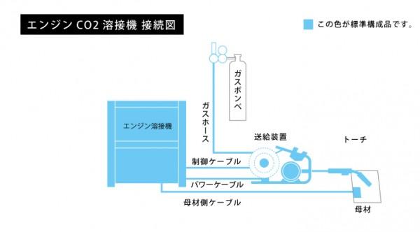 エンジンCO2溶接機